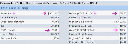 Bargainland sales stats