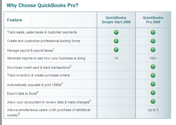 QuickBooks Pro vs QuickBooks Simple Start 2008