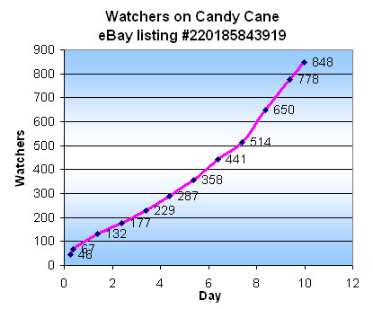 Candy Cane auction