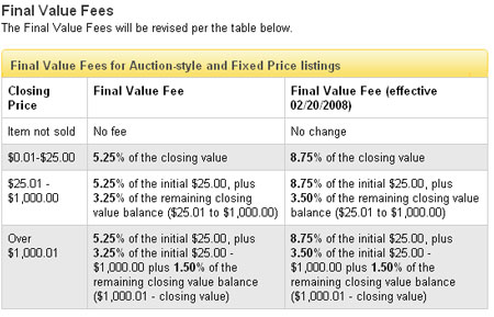 eBay new final value fees