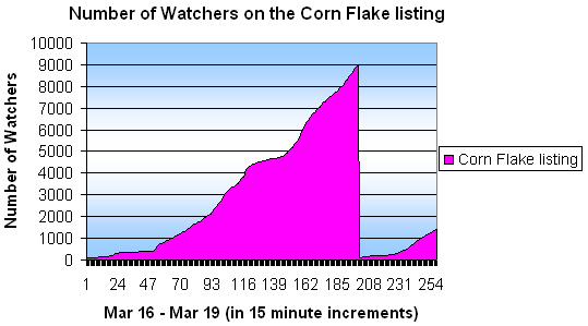 corn flake watchers on eBay